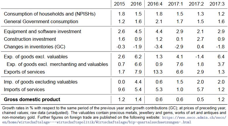 Quarter on Quarter Growth Rates ESVG, Q3 2017