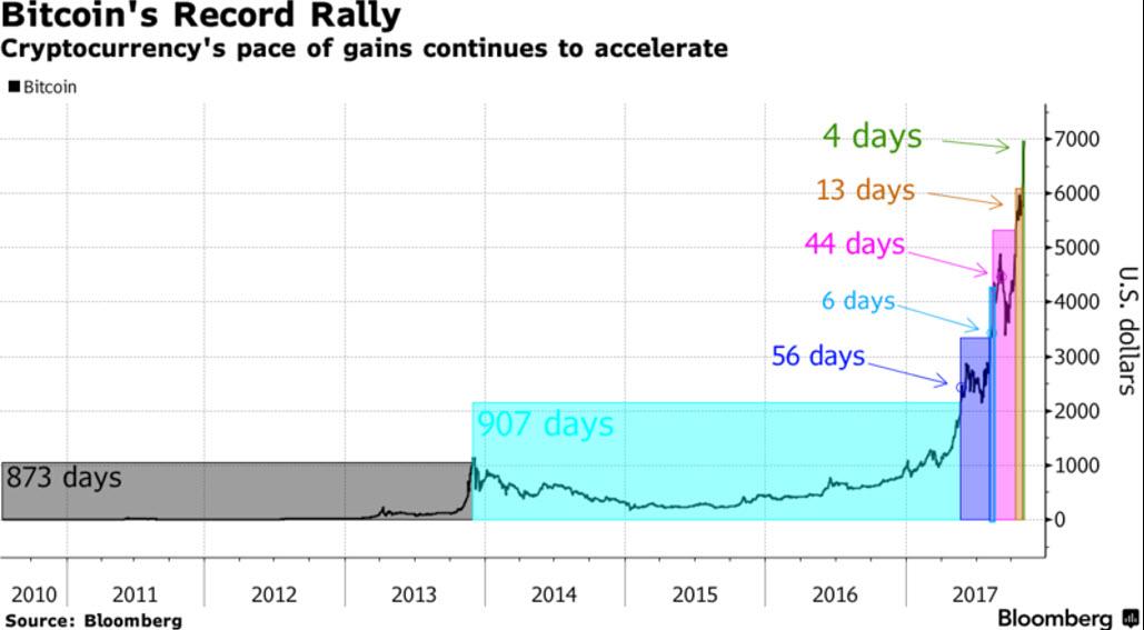 Bitcoin Record Rally, 2010 - 2017