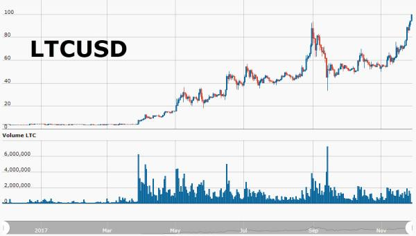 LiteCoin Price in USD, Mar - Nov 2017