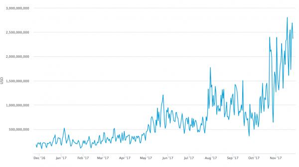 Bitcoin Price in USD, Dec 2016 - Nov 2017