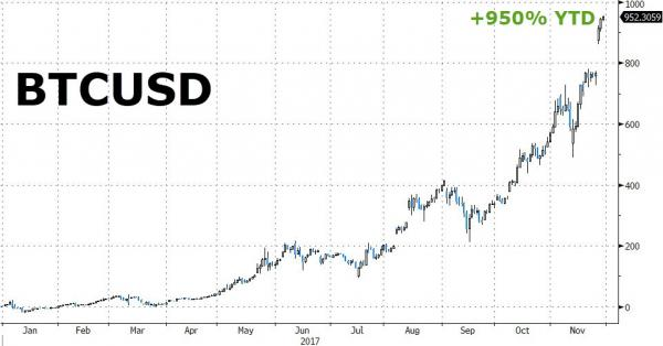 Bitcoin Price in USD, Jan - Nov 2017