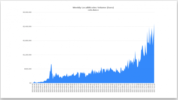 Weekly Local Bitcoins Volume, Mar 2013 - Nov 2017