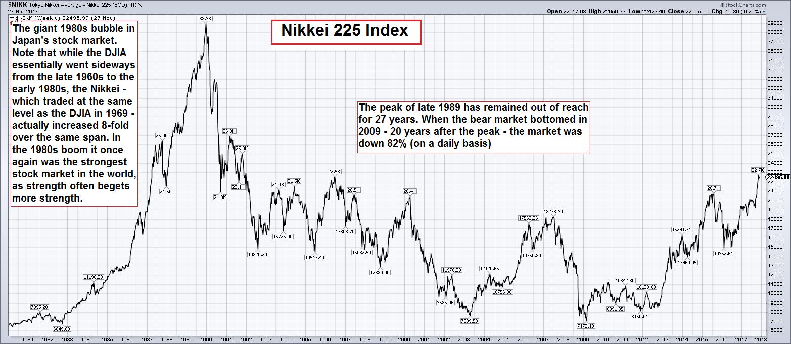 Nikkei 225 Index, 1981 - 2018