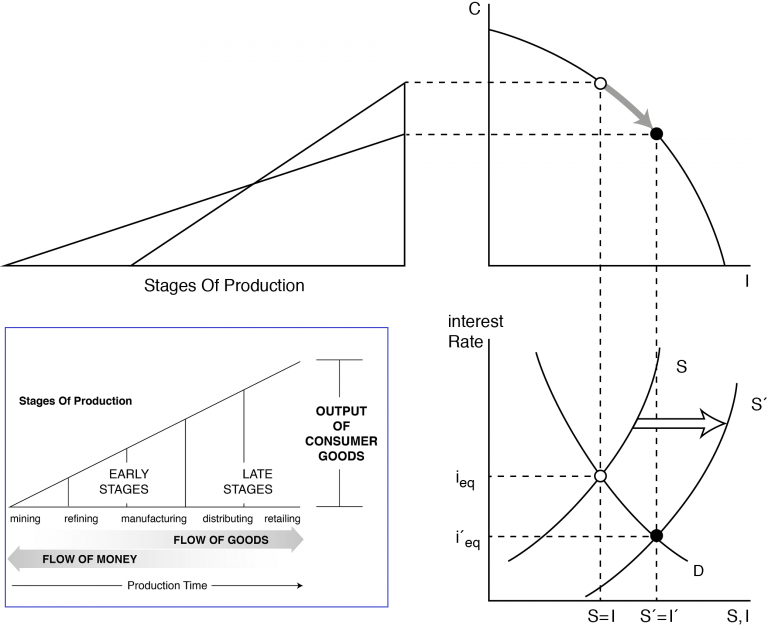 Stages of Production and Interest Rate