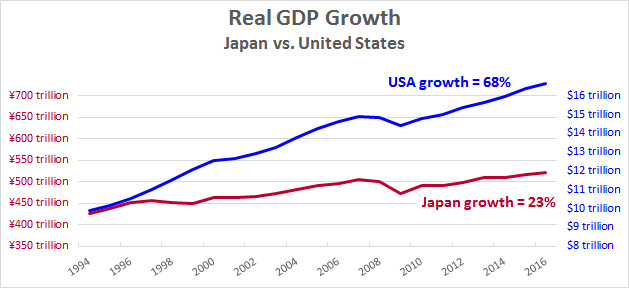 Real Gross Domestic Product Growth, 1994 - 2017