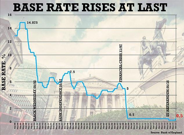 Base Rate, Nov 1988 - 2017