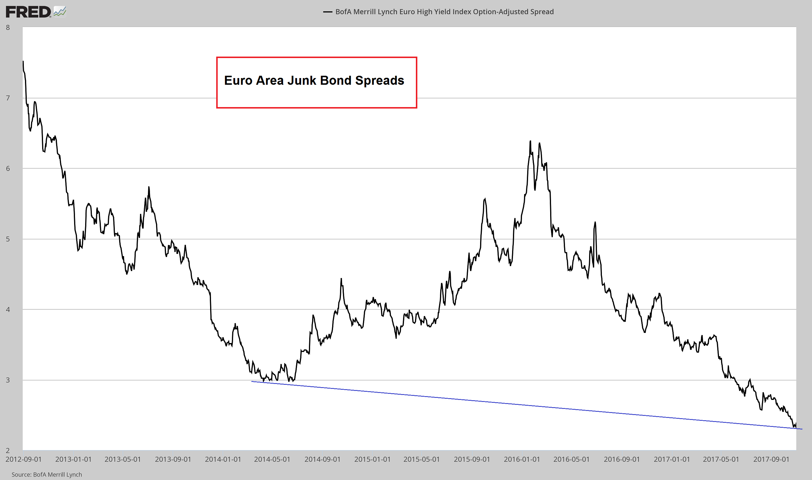 Euro Area Junk Bond Spreads, Sep 2012 - 2017