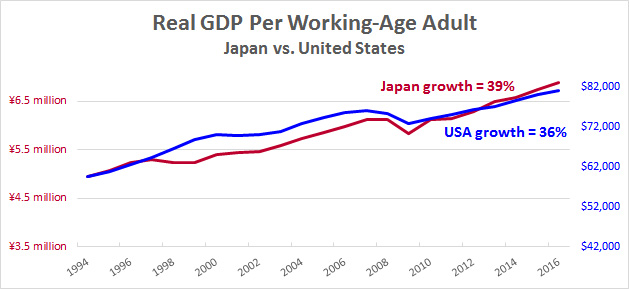 Real Gross Domestic Product per Working Age Adult, 1994 - 2017