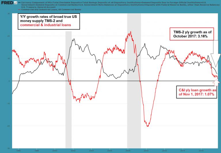 US Money Supply, 1996 - 2016