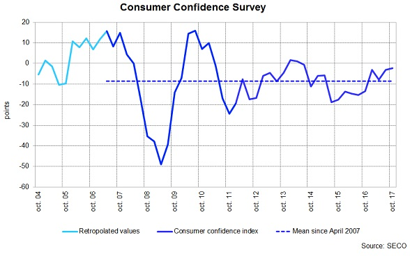 Consumer Confidence Survey, Q4/2017