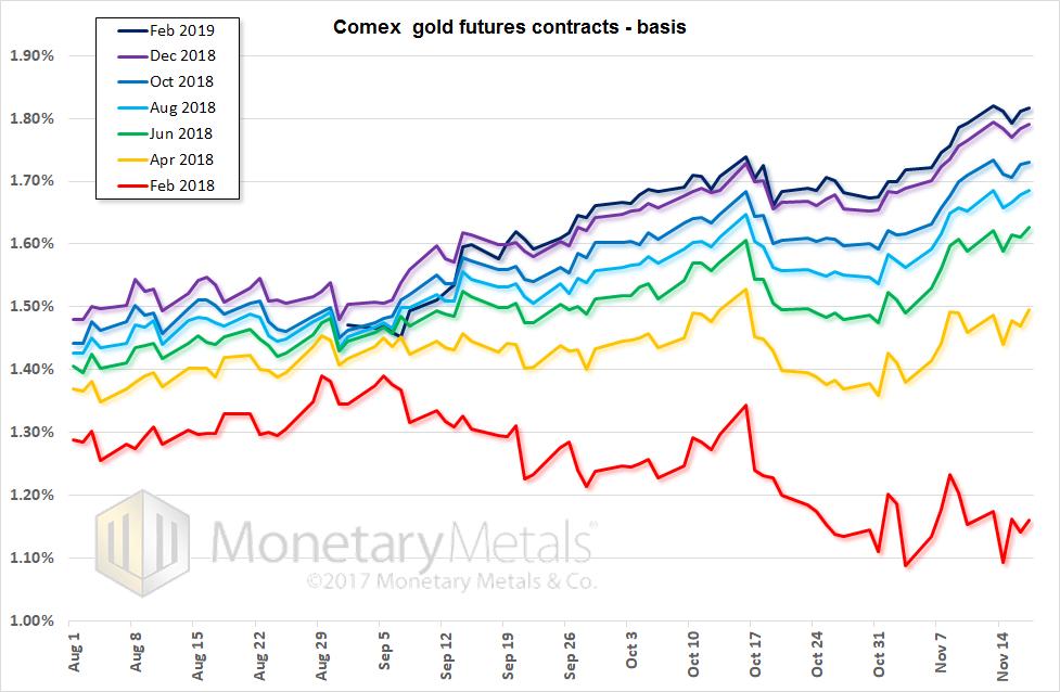 Comex Gold Futures