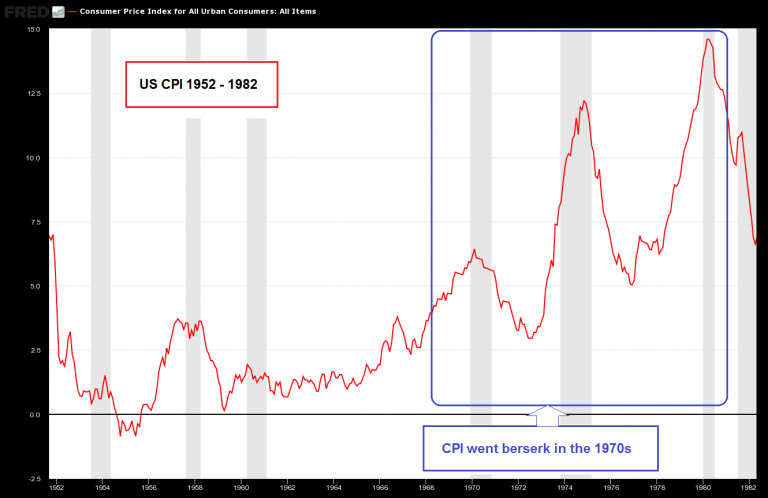 US Consumer Price Index, 1952 - 1982