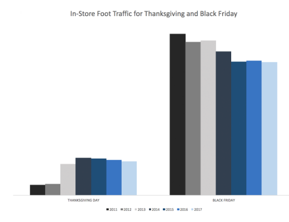 In-Store Foot Traffic for Thanksgiving and Black Friday, 2011 - 2017