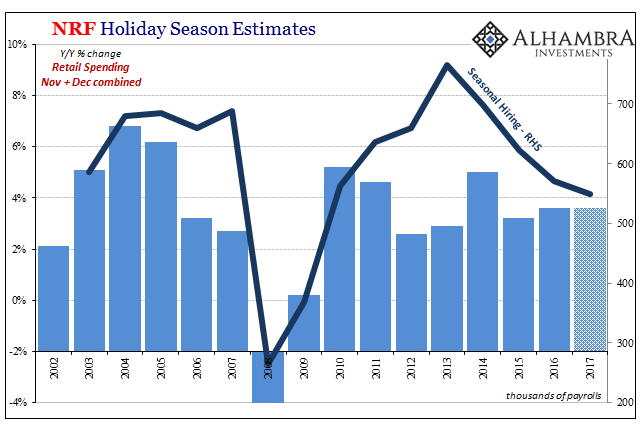 NRF Holiday Season Estimates, 2002 - 2017