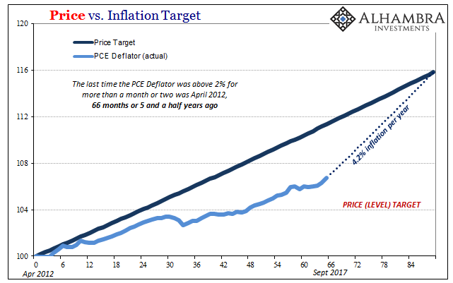 Price vs Inflation, Sep 2017