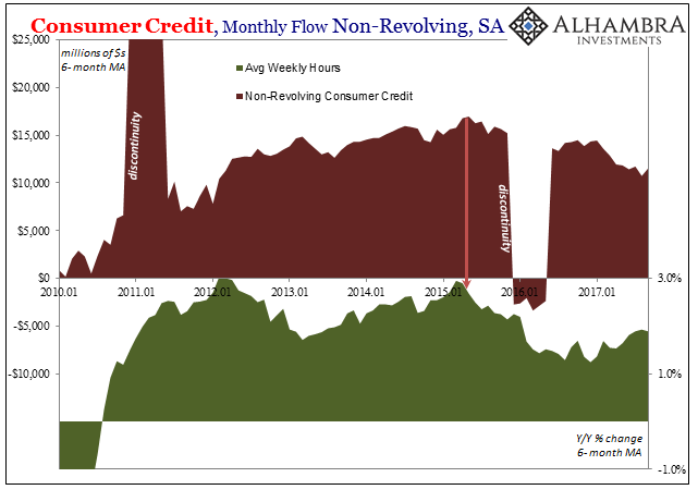 Consumer Credit Monthly Flow, Jan 2010 - 2017
