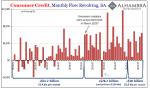 Consumer Credit Monthly Flow, Jan 2012 - Jul 2017