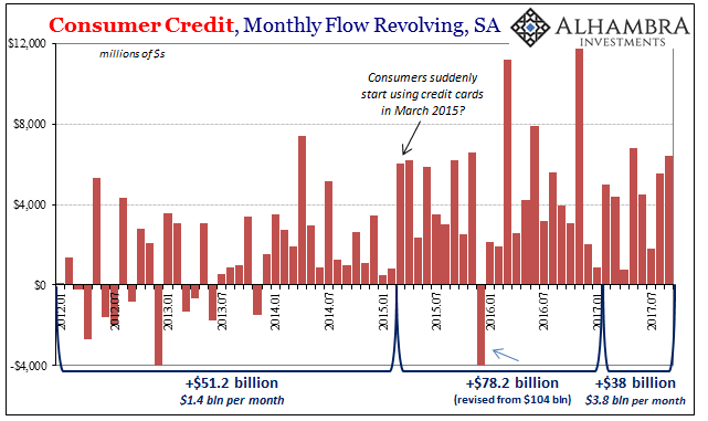 Consumer Credit Monthly Flow, Jan 2012 - Jul 2017