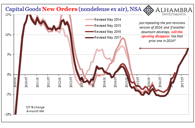 US Core Capital Goods Orders, Jan 2010 - Jul 2017