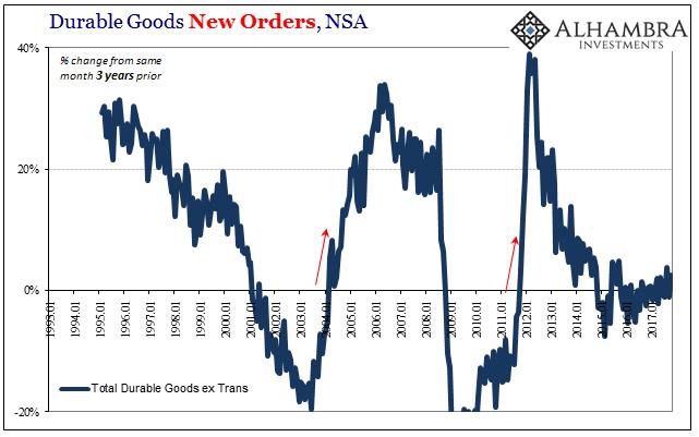 US Core Durable Goods Orders, Jan 1993 - 2017