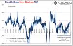 US Core Durable Goods Orders, Jan 1993 - Jan 2017
