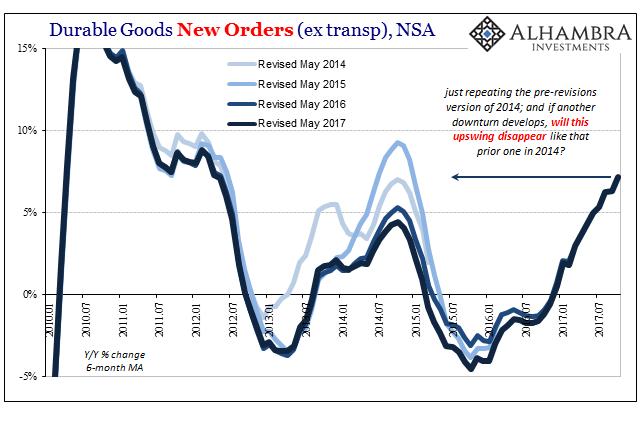 US Core Durable Goods Orders, Jan 2010 - Jul 2017
