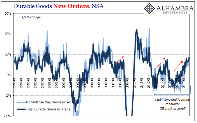 US Core Durable Goods Orders, Jan 1993 - Jan 2017