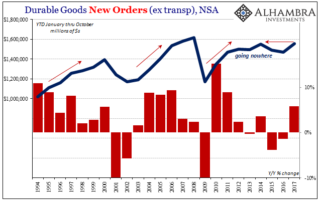 US Core Durable Goods Orders, 1994 - 2017