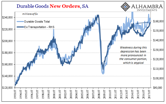 US Core Durable Goods Orders, Jul 1993 - 2017