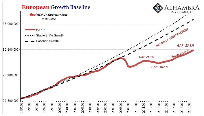 European Growth Baseline, Jan 1995 - 2017