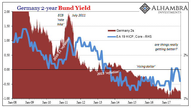 Germany 2-year Bund Yield, Jan 2008 - Oct 2017