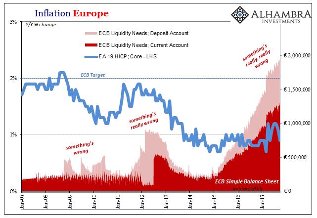 Europe Inflation, Jan 2007 - 2017