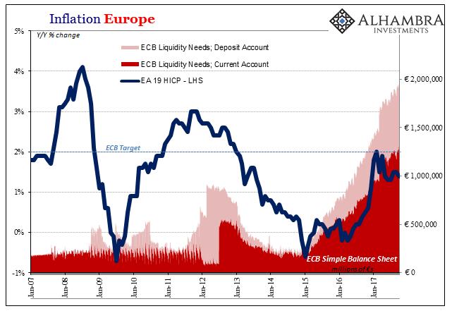 Europe Inflation, Jan 2007 - Oct 2017