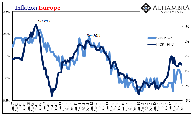 Europe Inflation, Jan 2007 - Oct 2017