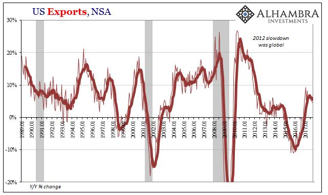 US Exports, Jan 1989 - 2017