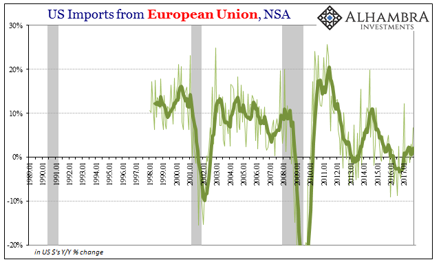 US Imports from European Union, Jan 1989 - 2017