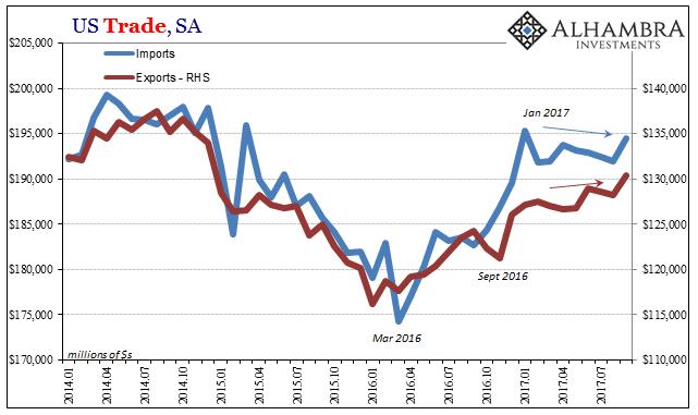 US Trade Balance, Jan 2014 - Jul 2017