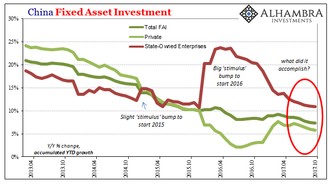 China Fixed Asset Investment, Apr 2013 - Oct 2017