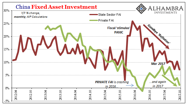 China Fixed Asset Investment, Apr 2012 - Oct 2017