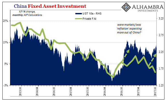 China Fixed Asset Investment, Oct 2013 - 2017