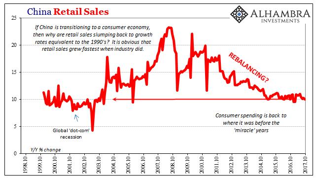 China Retail Sales, Oct 1998 - 2017