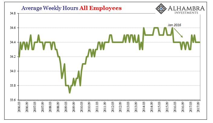 US Average Weekly Earnings, March 2006 - Sep 2017