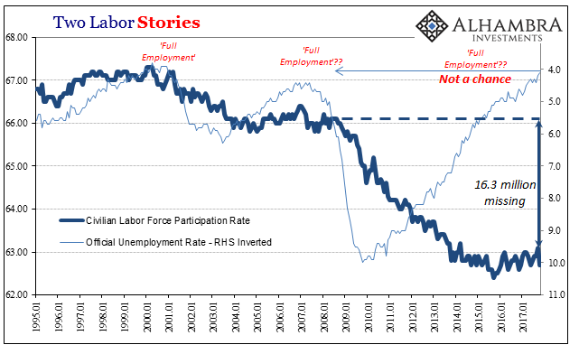 US Two Labor Stories, Jan 1995 - 2017