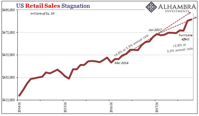 US Retail Sales, Jan 2014 - 2017