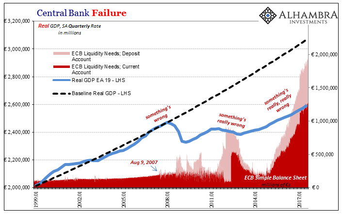 Central Bank Failure, Jan 1999 - 2017