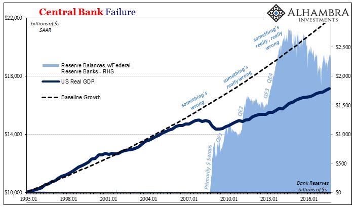 Central Bank Failure, Jan 1995 - 2016