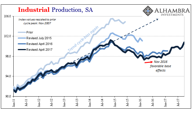 US Industrial Production, Jan 2011 - Nov 2017