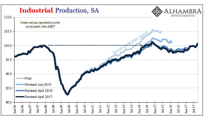 US Industrial Production, Jan 2006 - Nov 2017