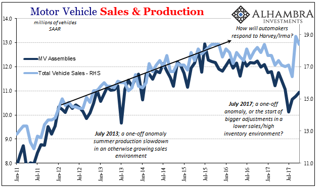 US Motor Vehicle Sales and Production, Jan 2011 - Nov 2017
