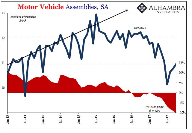 US Motor Vehicle Assemblies, Jan 2013 - Nov 2017